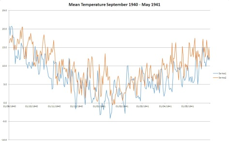 This graph shows how much colder the weather was at the time of the Blitz compared with the period September 2014 - May 2015