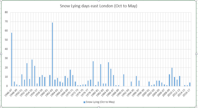 Snow Survey of London (1946 – 2017)