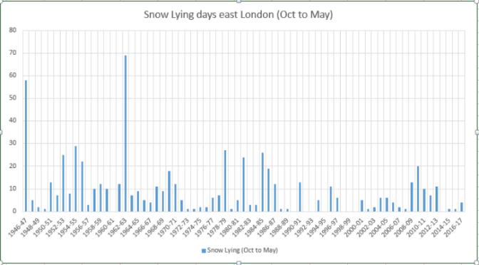 Snow Survey of London (1946 – 2019)
