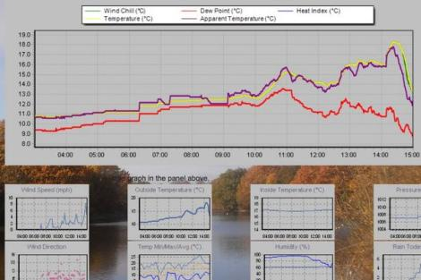 This screen grab shows the thunderstorm at 4pm on 24th that saw the temperature fall nearly 6C in a matter of minutes