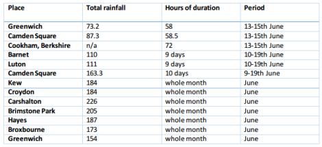 rainfall table