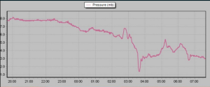 This pressure trace shows the fall in pressure of the two thunderstorms that crossed our region
