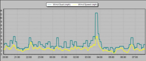 This wind graph shows a gust of 22.8mph at 0336z in my sheltered garden
