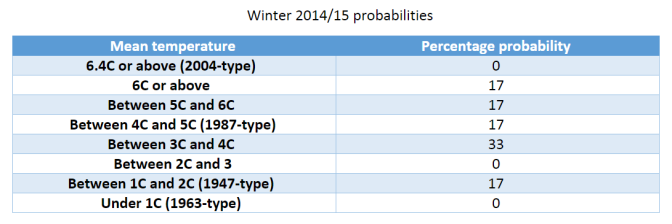 Winter forecast 2014/15