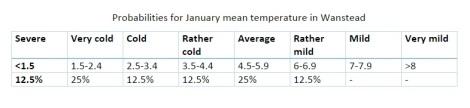 january probabilities