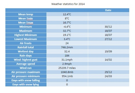 weather stats for 2014