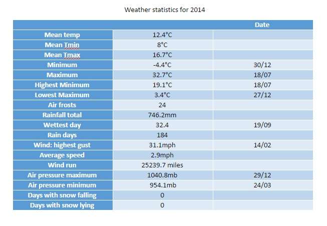 Wanstead Weather: 2014 review