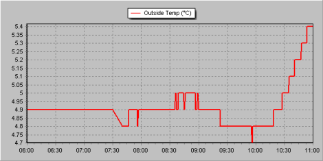 This graph shows the temperature from 6am until 11am. Though the depression during the eclipse was just 0.1C comparison with the previous day, which saw near identical weather conditions, shows just how much solar heating was depressed