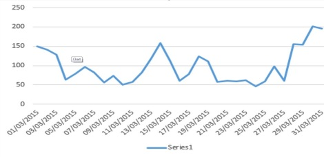 This graph shows the 'wind run' of every day in March. Notice how the peaks are at the beginning, middle and end of the month