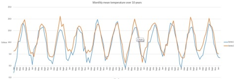This graph shows the monthly mean temperature for the periods 1814-1825 (series  1, blue line) and 2004-2015 (series 2, orange line). Notice how much colder most winters were 1814-1825