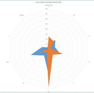 east london wind data