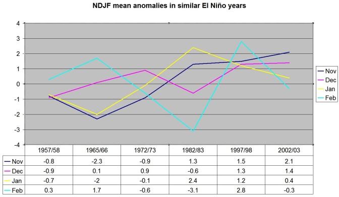 Will potent El Niño bring cold winter?