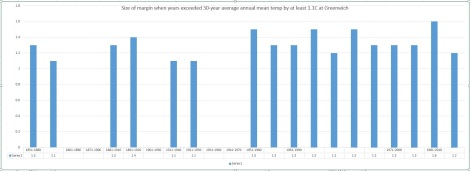 Size of margin when years exceeded 30-year average annual mean temp by at least 1.1C at Greenwich
