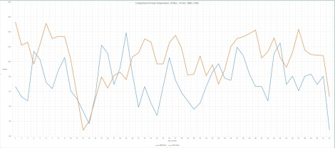 The period November 10th - December 31st in 1806 and 2015 show some striking similarities. It is also notable that mean during 2015 was 3C higher than 1806. Is this a question of synoptics or a warming world?