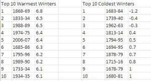 Top 10 warmest and coldest winters