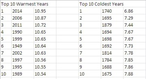 top 10 warmest and coldest years
