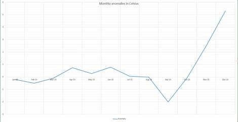 monthly anomalies