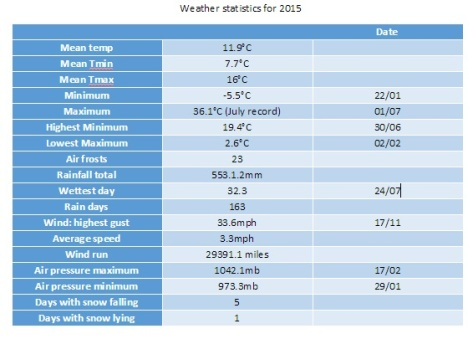 weather stats for 2015