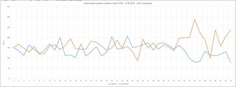 Winter sunshine totals were falling before we joined the EU. Since 1973 a general upswing is observed. On average there is 18% more sunshine during winter months since we joined the EU compared with the same period before joining the Common Market