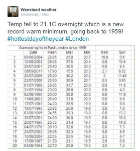 record warm min