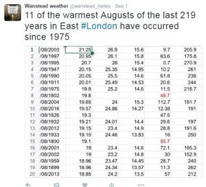 warmest augusts