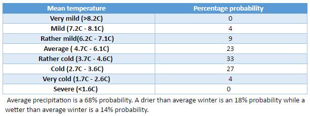 London winter forecast 2016/17