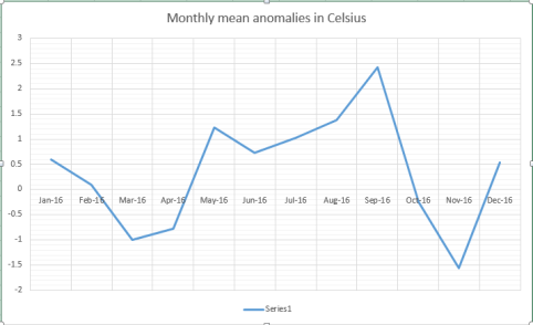 monthly-mean
