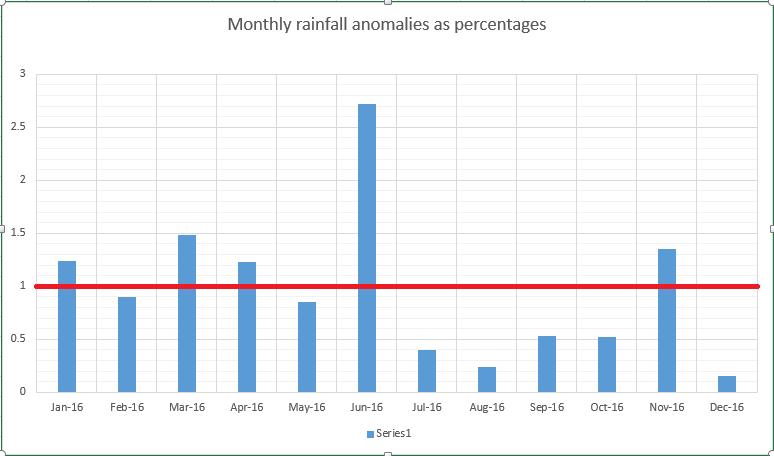 monthly-rain