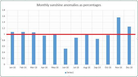 monthly-sun
