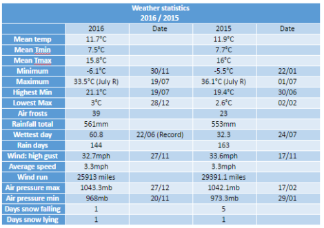 weather-stats-2016
