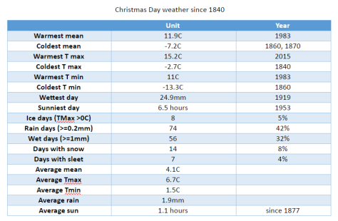 xmas-day-since-1840