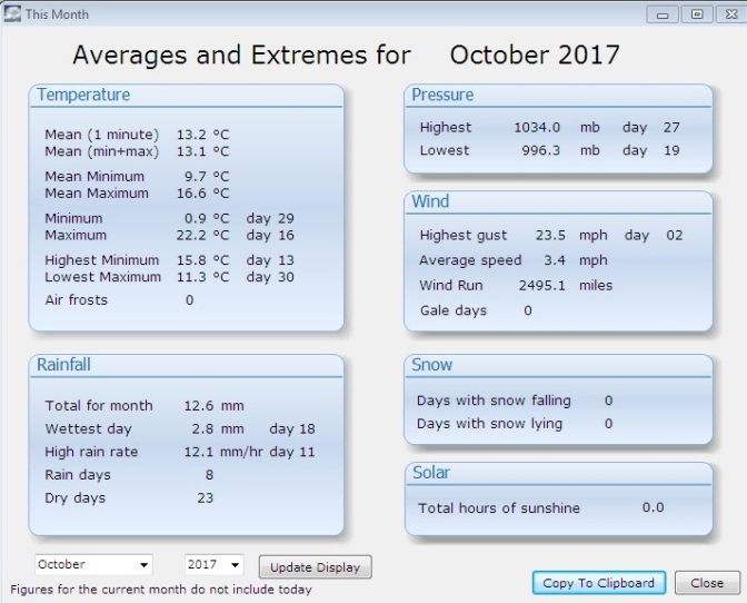 October 2017: warm, very dry and dull