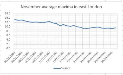 november average maxima