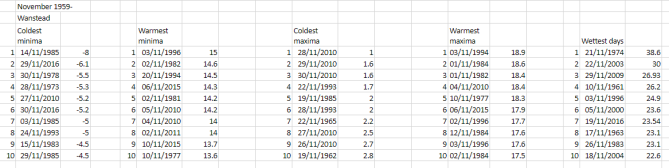 London's November extremes since 1959