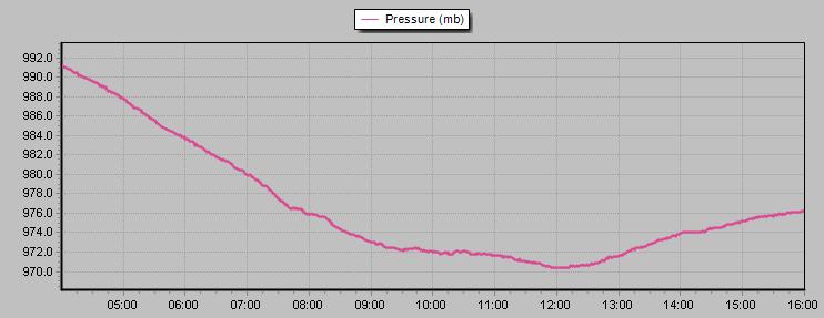 pressure 10122017