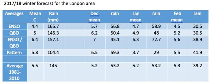London winter forecast 2017/18