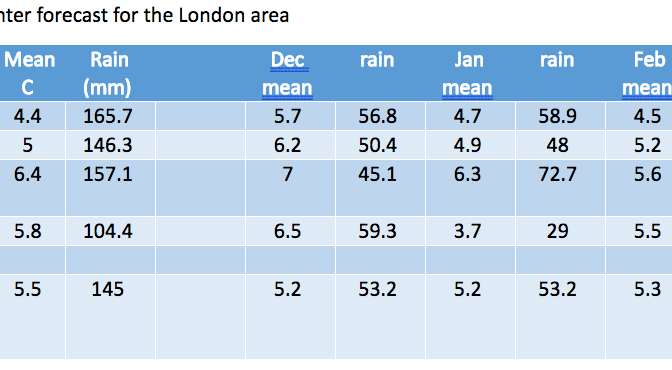 London winter forecast 2017/18