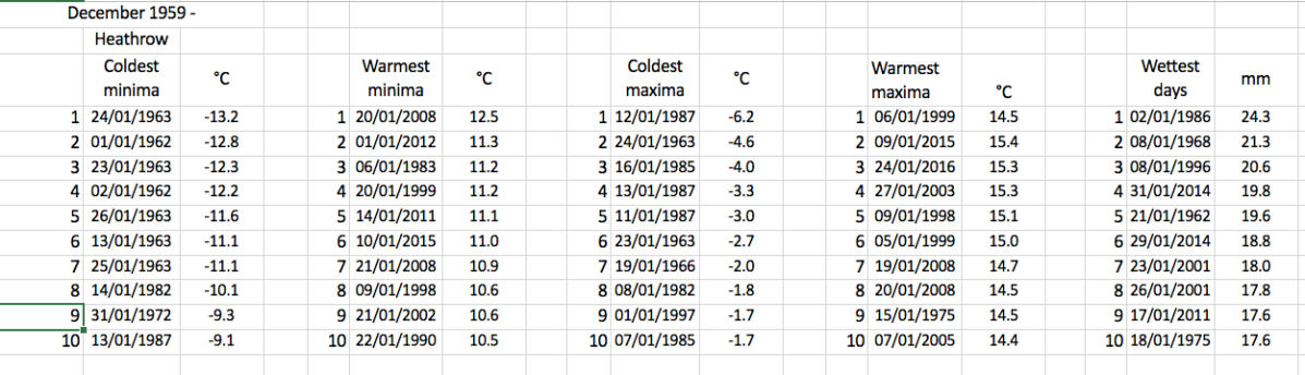 London's January extremes since 1959