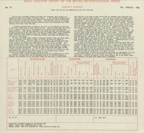 march 1962 summary