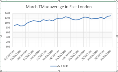 march av tmax