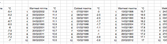 London's February extremes since 1959