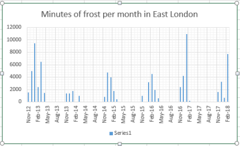frost minutes