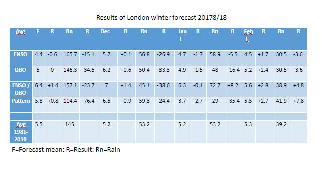 Winter 2017/18 forecast review
