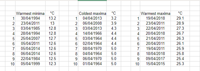 London's April extremes since 1959