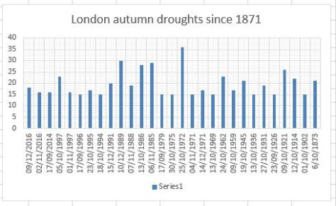 autumn drought