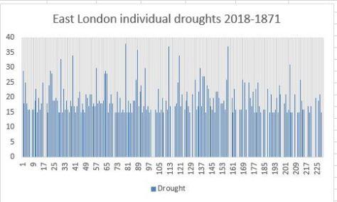 individual droughts