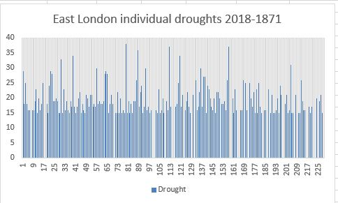 London droughts back to 1871