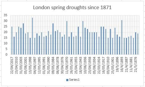 spring drought