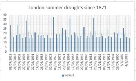 summer drought