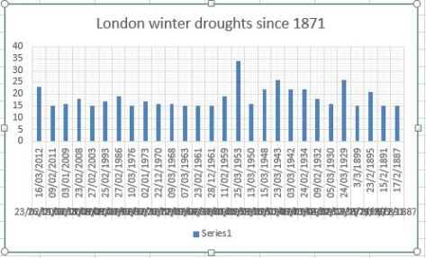 winter drought